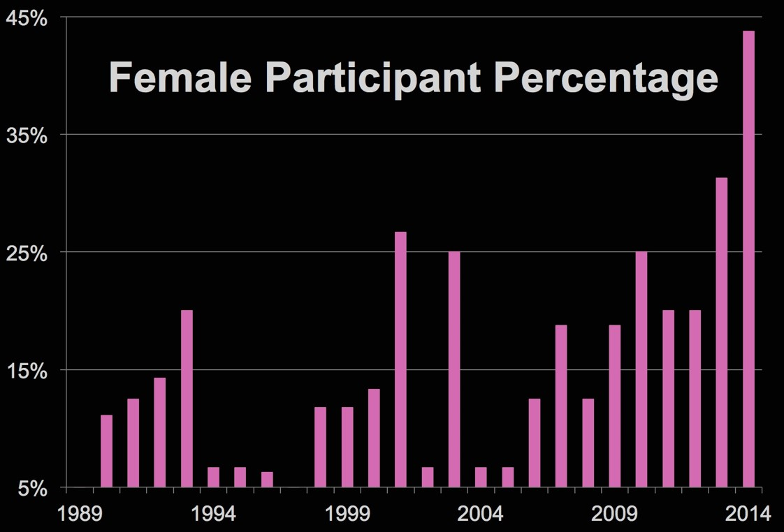 SI Female Participation Chart