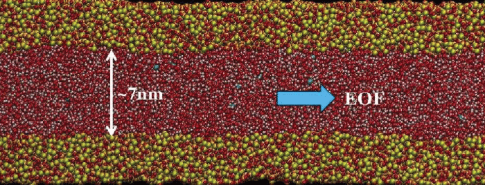 The amorphous silica nanochannel (red and yellow) confining a stream (red and white) of electrolyte-water solution