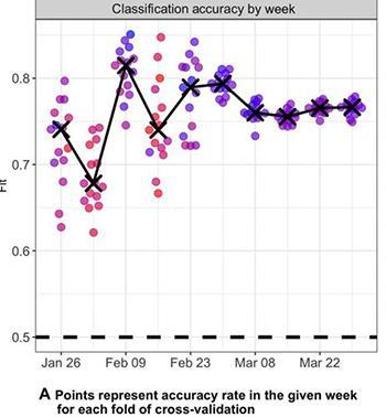 COVID-19 Polarization