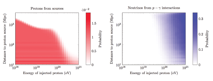 A chart showing complementarity of cosmic rays and neutrinos