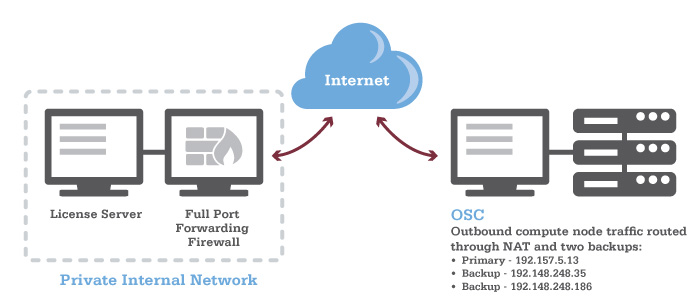 Diagram showing network setup of license server that is behind a port forwarding firewall