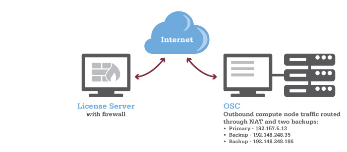 Diagram showing network setup of license server that is directly externally reachable