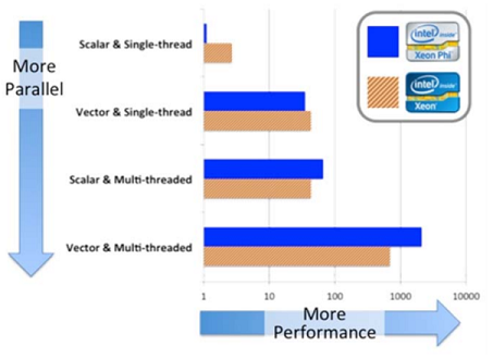 Performance increases due to threading and vectorization